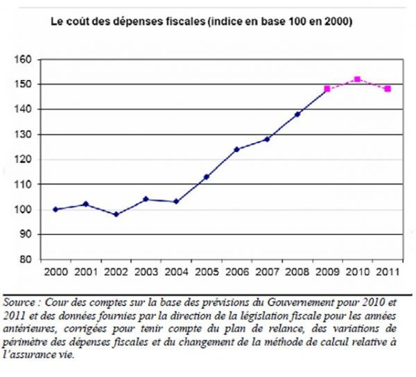 09.10.Evolution.Cout.niches.Fiscales.COURDESCOMPTES.640.580