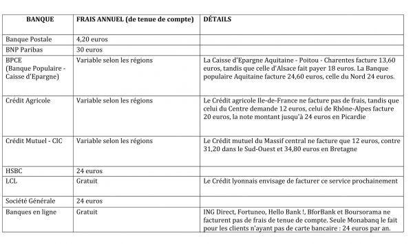 Banques Payer Pour Detenir Un Compte Devient Presque La Norme