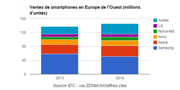 19.02 Chart ZDnet Smartphones Europe