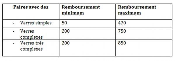 20.11.Tableau.remboursement.lunette.E1.1280.450