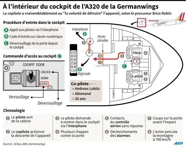 25.03-infographie-cockpit-a