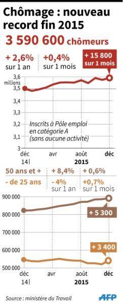 27.01.Infographie chomage bilan 2015.VLFH, L.SaubaduV.Lefai  AFP