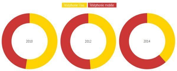 29.05.Infographie.Telephonie.fixeVSmobile.INFOGRAM.750.300