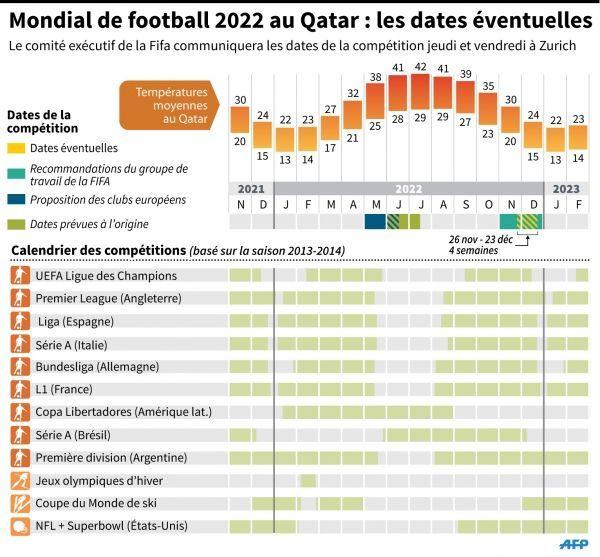 Calendrier Du Mondial.Mondial 2022 Au Qatar La Fifa Va Devoiler Le Calendrier