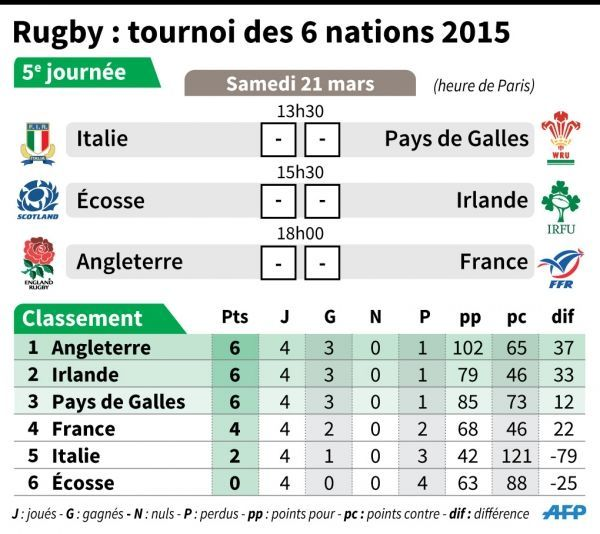 calendrier, VI nations, rugby