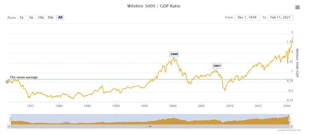 Capitalisation boursière de l'indice Wilshire 5 000 rapportée au PIB américain.