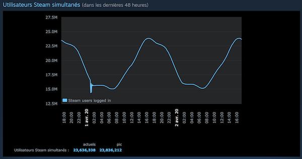La plateforme Steam bat des records de fréquentation tous les jours en confinement.