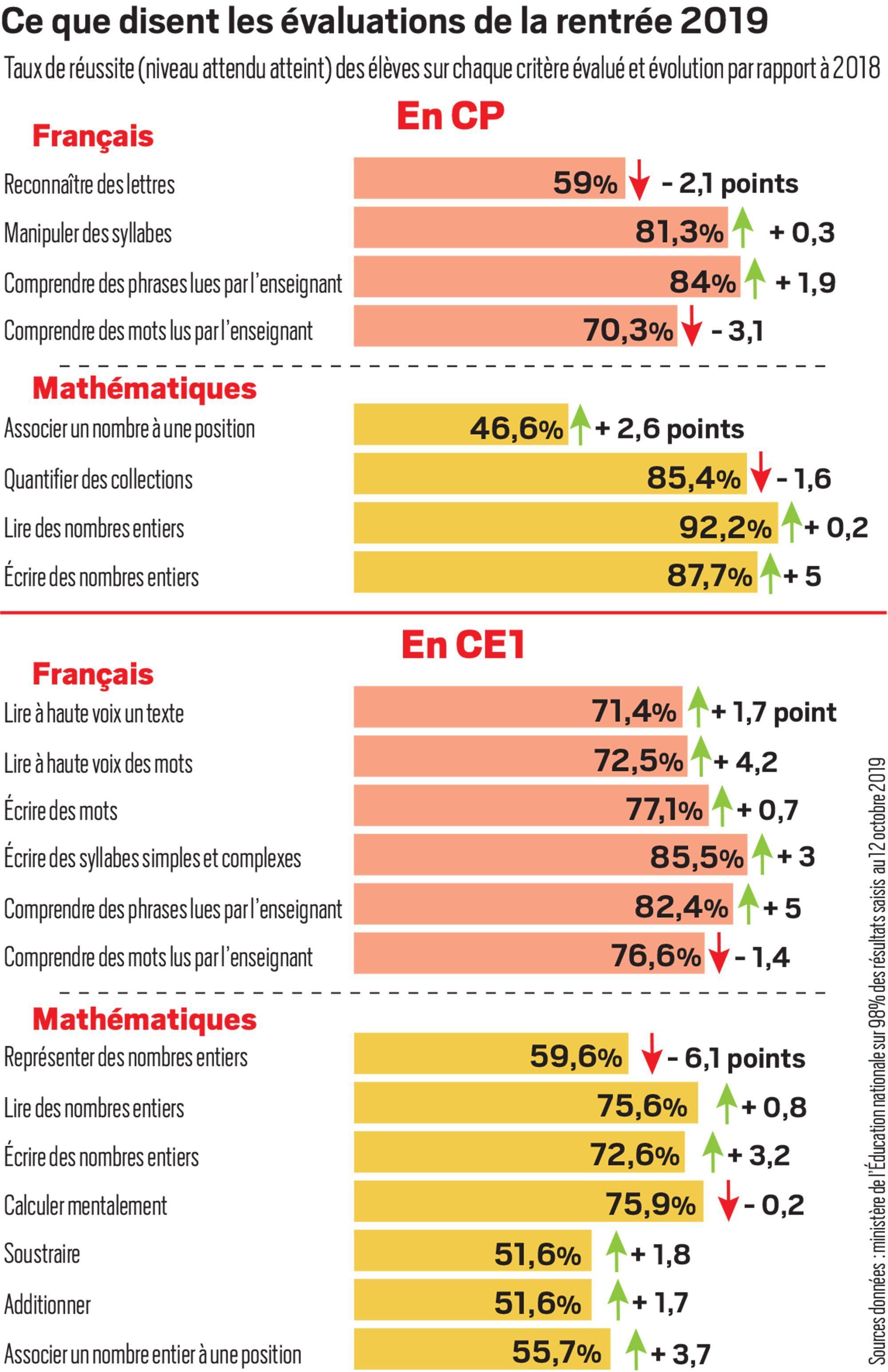 Info Jdd Evaluations Des Eleves Le Niveau Des Ce1 S Ameliore