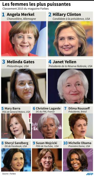 Classement Forbes femmes