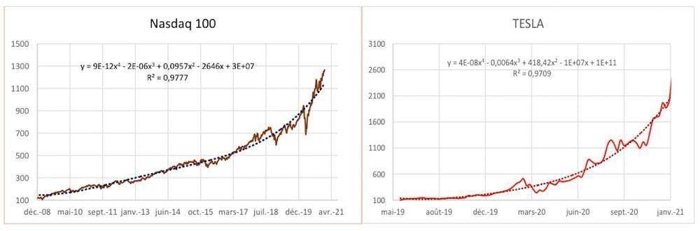Evolution des cours boursiers du Nasdaq et de Tesla (données issues de Reuters)