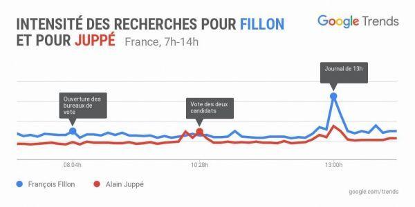 Google Trends 2nd tour de la primaire