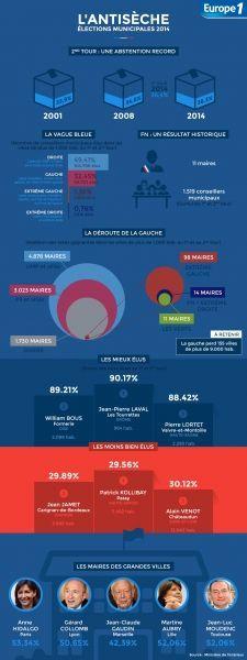 Infographie antisèche 2d tour