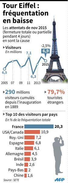 Infographie - Baisse de la fréquentation de la Tour Eiffel en 2015