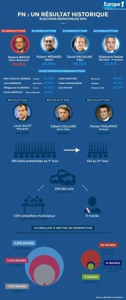 Infographie FN 2d tour bilan municipales