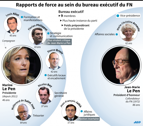 Infographie FN AFP