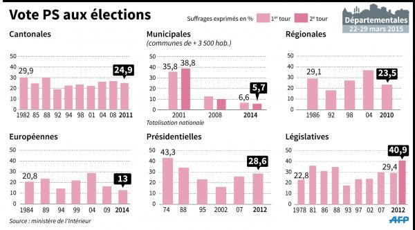Infographie gauche AFP