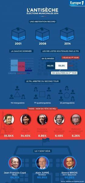 Infographie Municipales 2014 1er Tour Antisèche