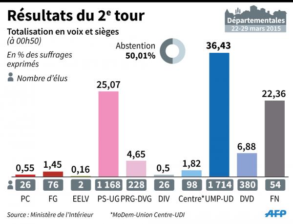 Infographie scores 2nd tour départementales AFP