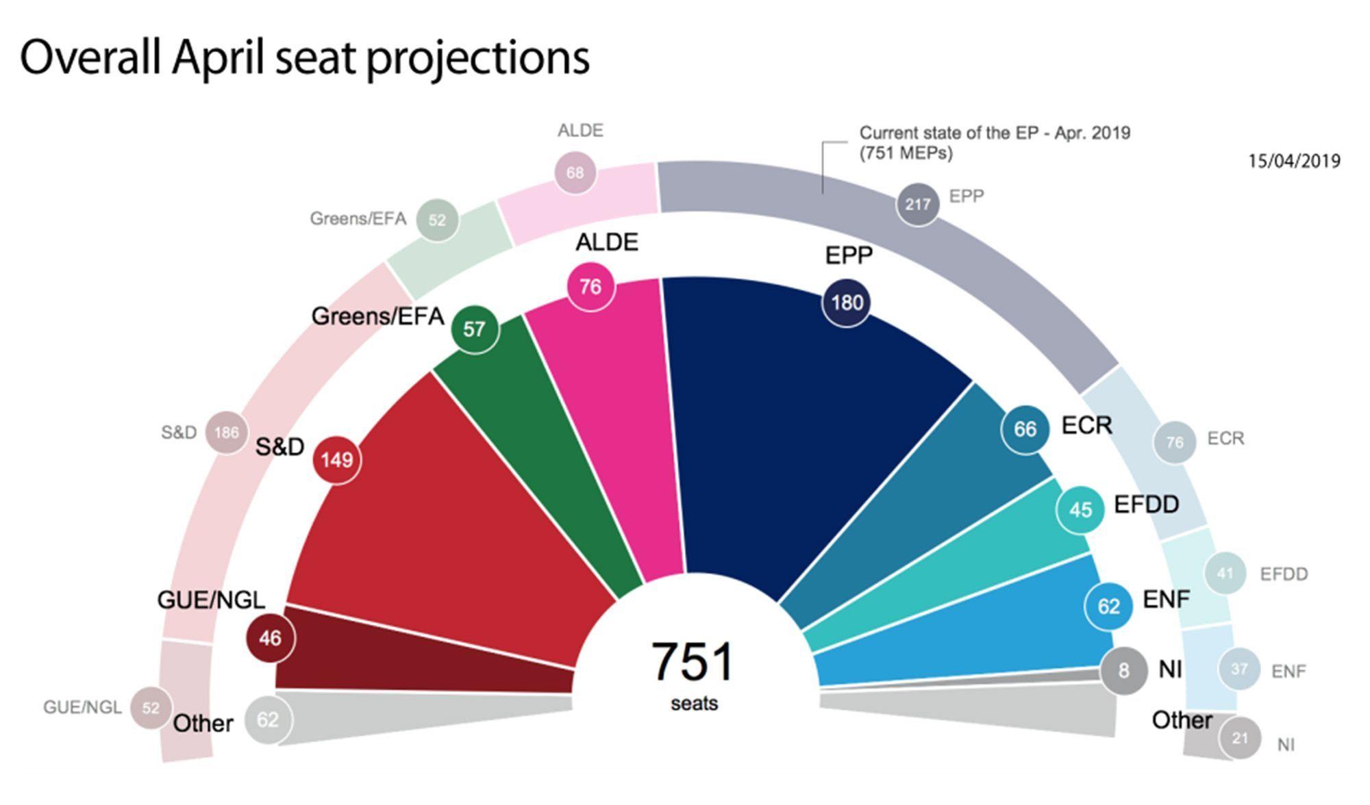 """La Dinde """" est plus lourde que Loiseau....... La-projection-du-Parlement-europeen-pour-le-mois-d-avril"""