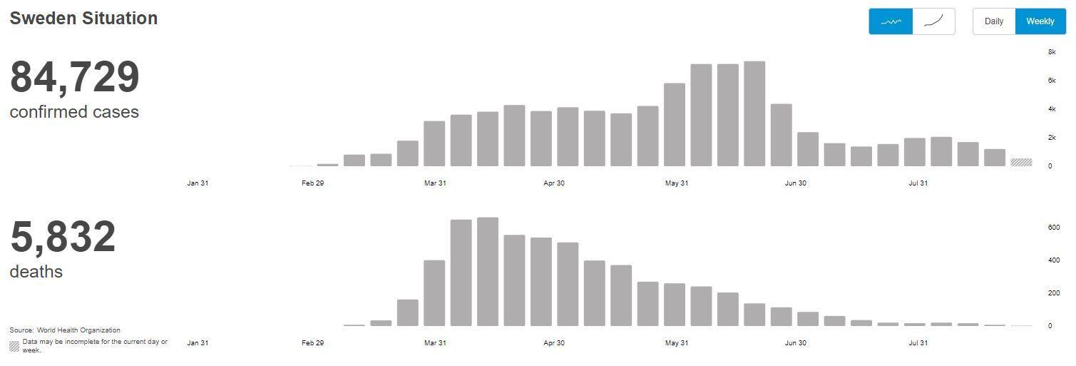 Le nombre de contaminations et de morts du Covid-19 en Suède, selon les données de l'OMS.
