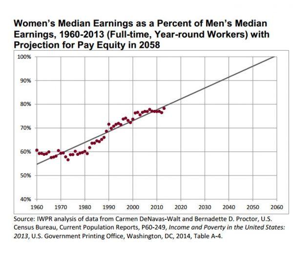 Les projections de l'institut s'appuient sur la réduction des écarts de salaire depuis 1959.