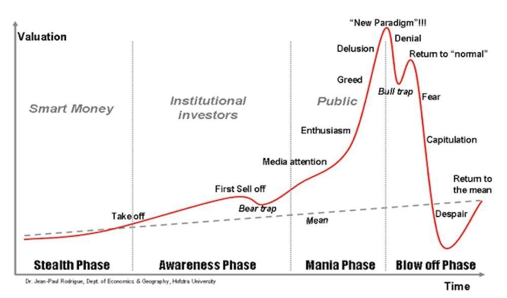 Les quatre phases d'une bulle financière et de son éclatement.
