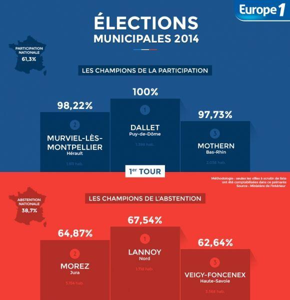 Municipales-1er Tour-Abstention-Participation-Infographie