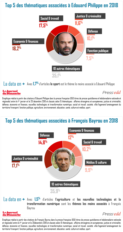 Macron, Le Pen, Mélenchon, Wauquiez... A quels thèmes sont associés 15 personnalités politiques dans la presse?