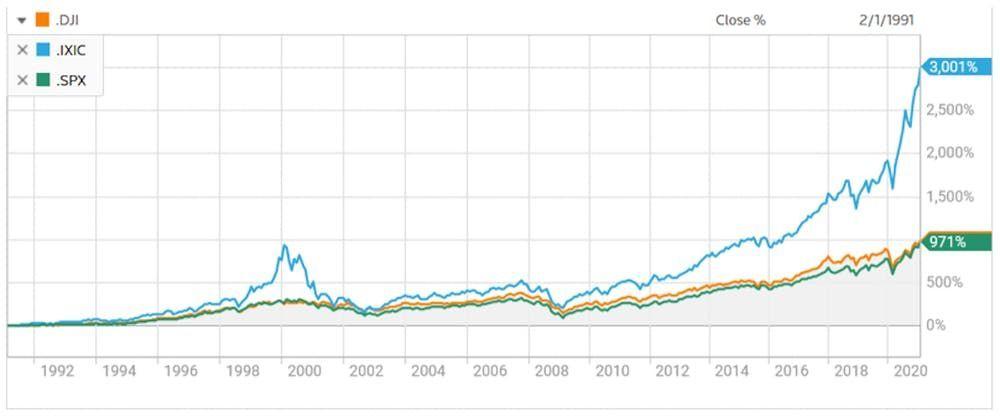 Progression des indices américains (en%)/Dj : Dow Jones industrial average – IXIC : Nasdaq Composite – SPX : S&P 500.
