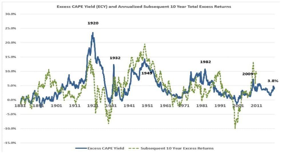 Shiller ECY et performance réelle sur 10 ans des actions par rapport aux rendements réels des obligations.