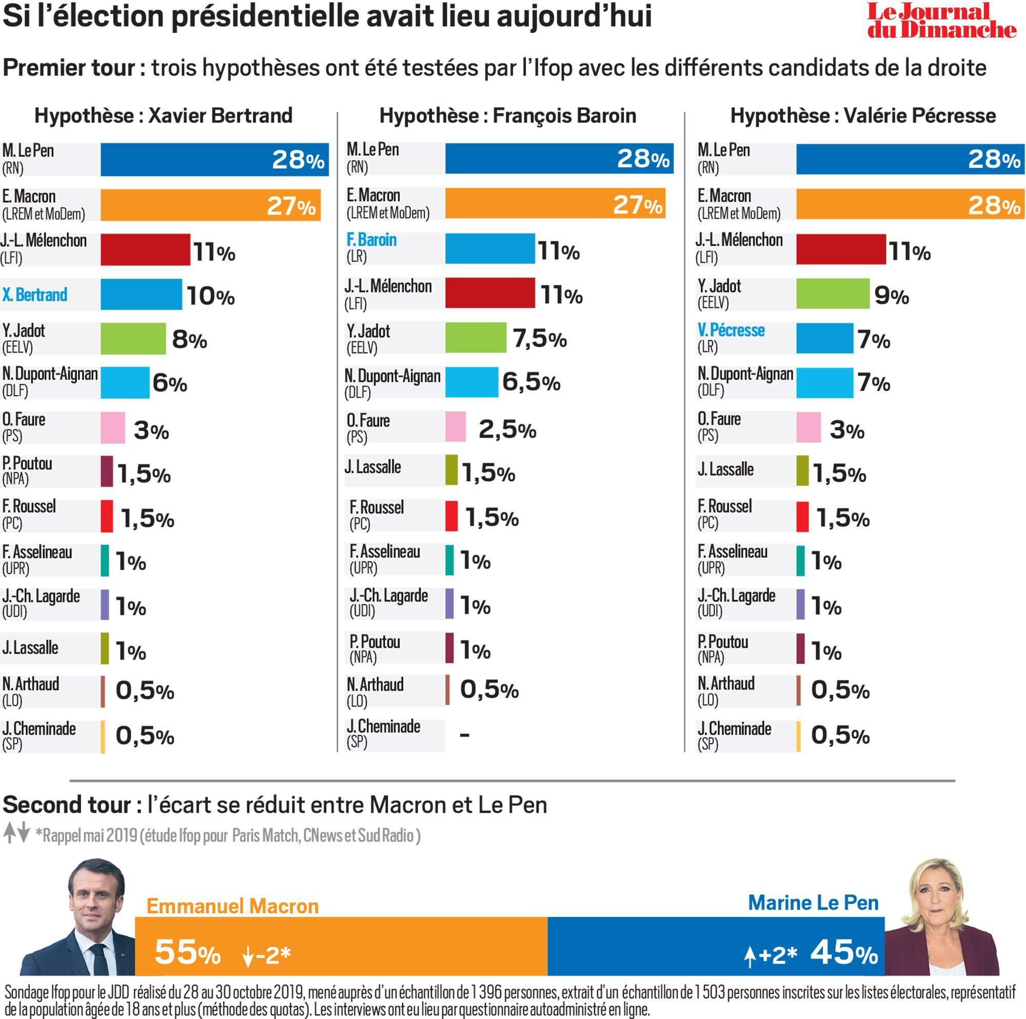 Les éléments « moteurs » français … Sondage-Ifop-JDD-les-intentions-de-vote-a-la-prochaine-election-presidentielle