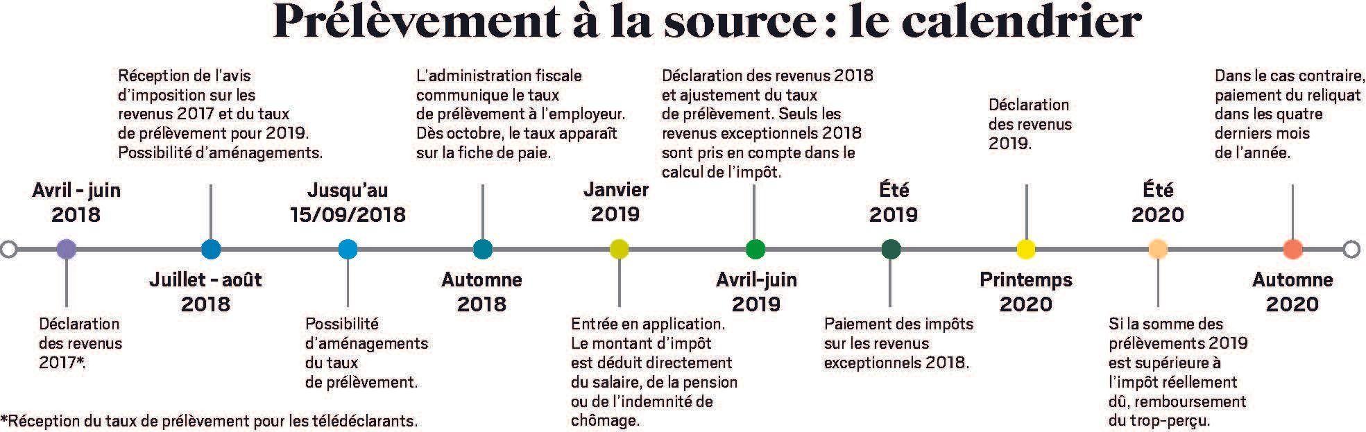 Impots 2020 Calendrier.Prelevement A La Source Trois Infographies Pour Tout
