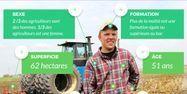 Infographie profil agriculteur (1280x640)