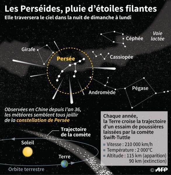 ba3a56686 Pluie d'étoiles filantes : où et comment en profiter ?