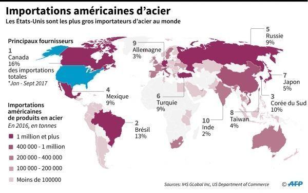 Acier taxes