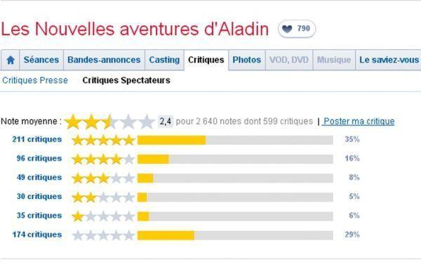 aladin-critiques