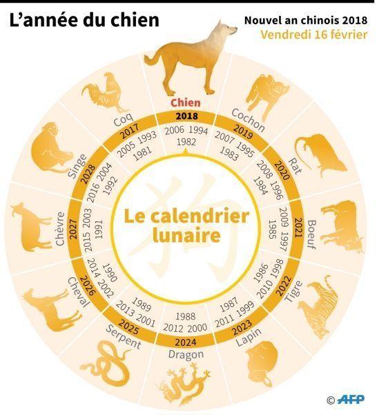 calendrier chinois crédit : AFP