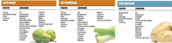 calendrier des saisons de fruits et légumes, crédit : MesCoursesPourlaPlanète