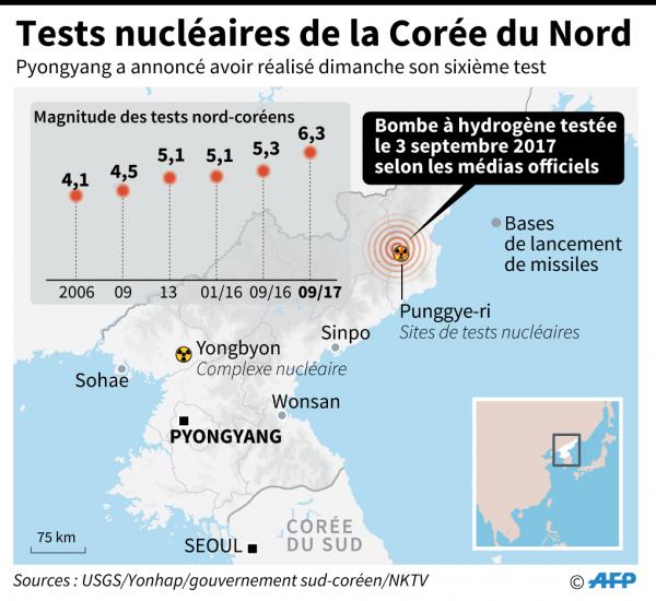 La Corée du Nord a mené dimanche son sixième essai nucléaire, le plus puissant. © Adrian LEUNG, John SAEKI / AFP