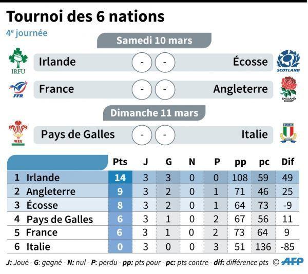 classement six nations