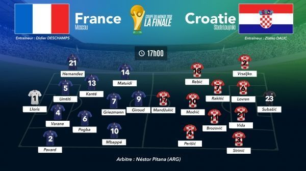 Compositions d'équipe France-Croatie