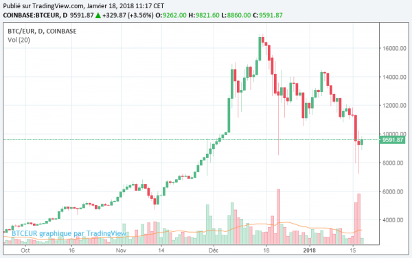Cours Bitcoin 18 janvier