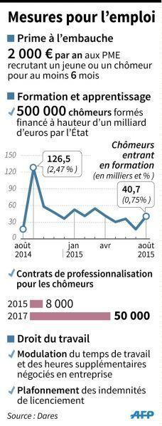 Que Contient Le Plan D Urgence Pour L Emploi Annonce Par Francois
