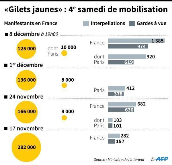 gilets jaunes mobilisation crédit : SÉBASTIEN CASTERAN, PAZ PIZARRO / AFP