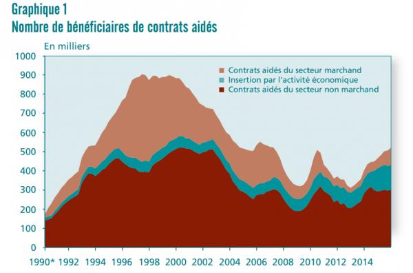 Le nombre de contrats aidés a été divisé par deux ans 20 ans. © Dares