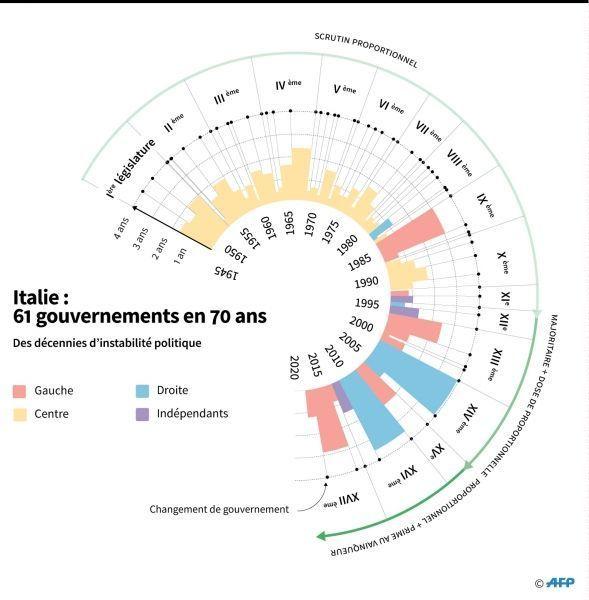 graphique italie