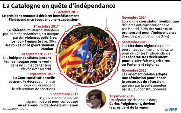 Indépendance Catalogne infog crédit : Anella RETA, Gustavo IZUS, Sonia GONZALEZ / AFP