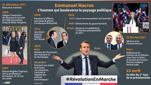 infog Macron président a integrer dans papier 10 dates