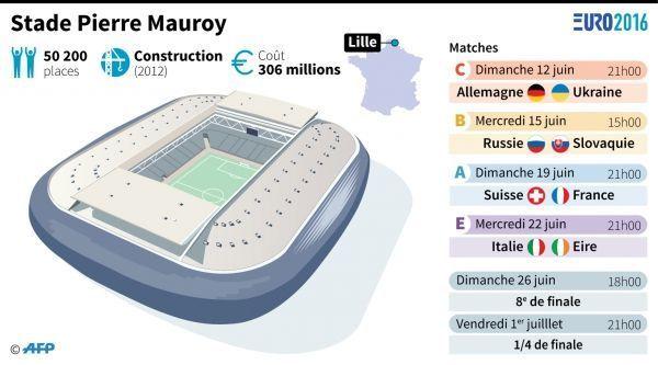 Infog Stade Pierre Mauroy