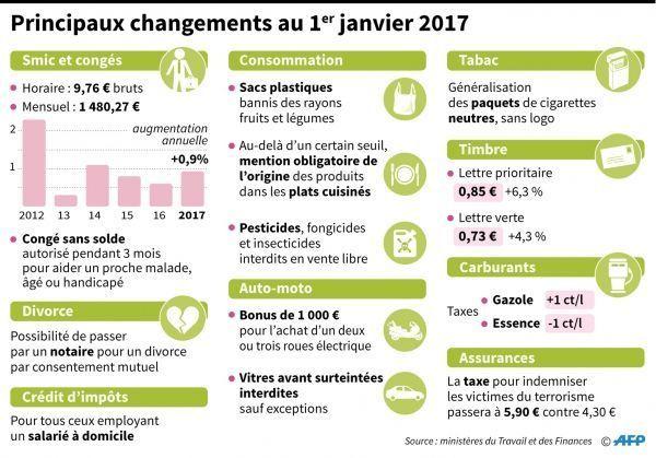 infographie AFP changements 1er janvier 2016 crédit : scooter électrique crédit :AFP
